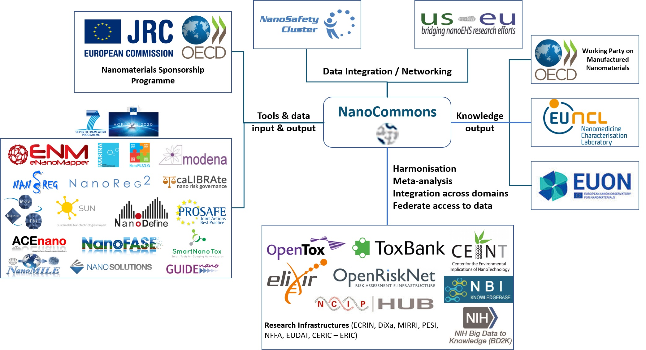NanoCommons' positioning and how the project aims to provide an integrating platform for the NanoSafety community in Europe and globally.
